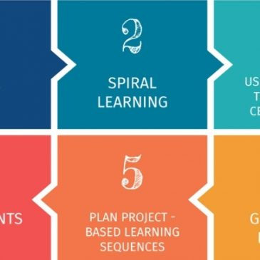 6 Strategies For Teaching With Bloom's Taxonomy